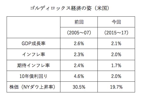 (出典:ソニーフィナンシャルホールディングス(株) Kanno Report 2017/06/21号)