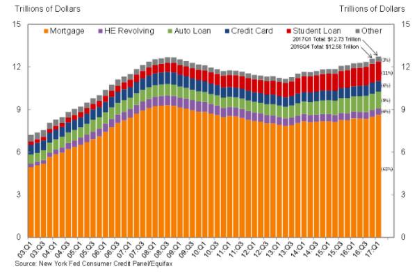 図4:米国の住宅・自動車・学生ローン残高