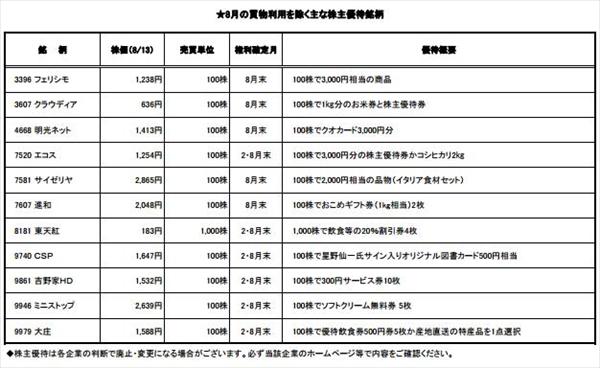 ★8月の買物利用を除く主な株主優待銘柄