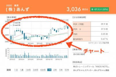 超!分かりやすい「チャートの見方」あなたもこれで投資家に近づける?!のサムネイル画像