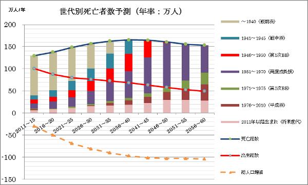 日本を揺さぶる人口問題「団塊の世代」が消える日