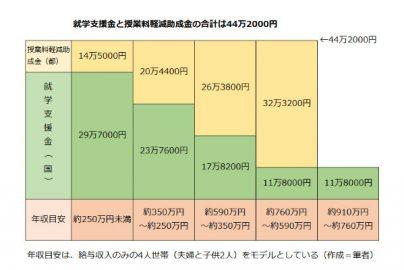 締め切り間近 東京都の私立高校「授業料軽減助成金」、申請は7月31日までのサムネイル画像