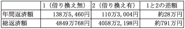 表1【JS】_1700_002_79万円で712万円儲かる?! 究極の資産運用術とは