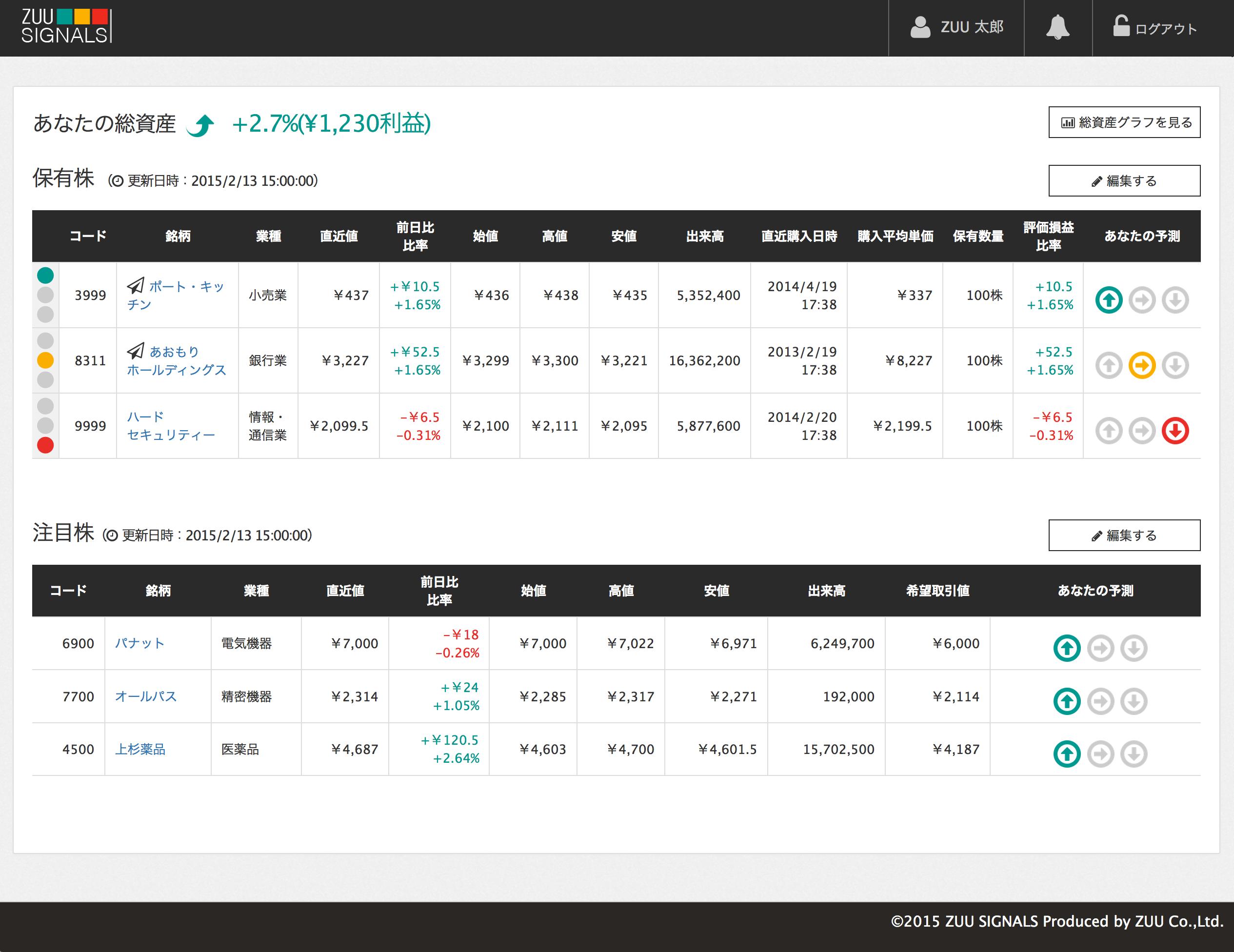 保有株状態をわかりやすく『赤・青・黄』で表示、個人投資家向け『ZUU Signals』