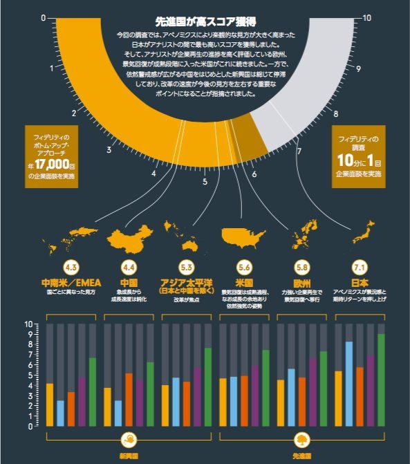 2015年に求められる「株式投資戦略」とは?(フィデリティ・グローバル・調査レポート)のサムネイル画像